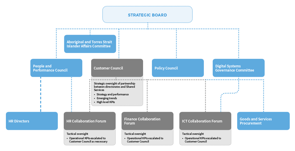 This chart illustrates the relationship between the Strategic board and the other councils and committees